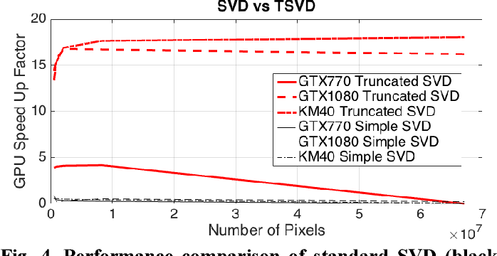 A Fast GPU Point-cloud Registration Algorithm - Semantic Scholar