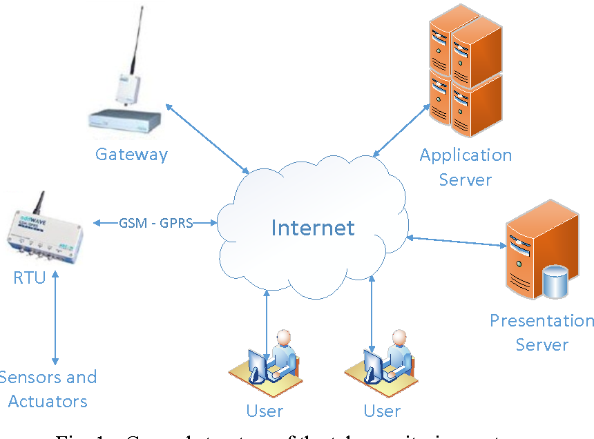 PDF] Study on advantages and disadvantages of Cloud