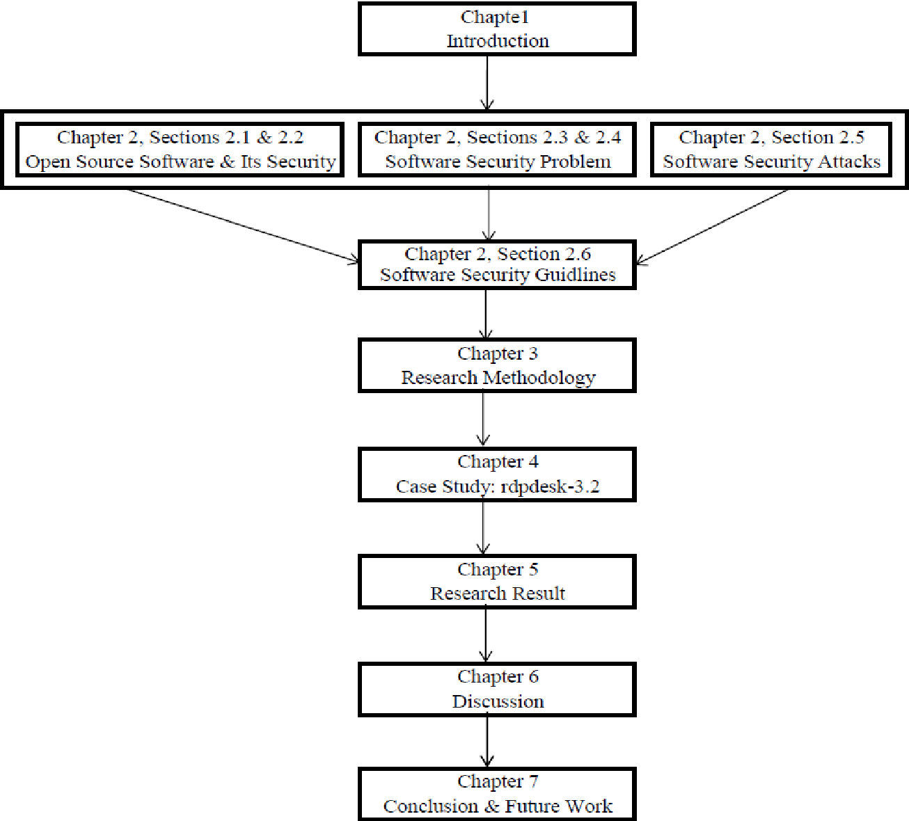 PDF] Combining static source code analysis and threat