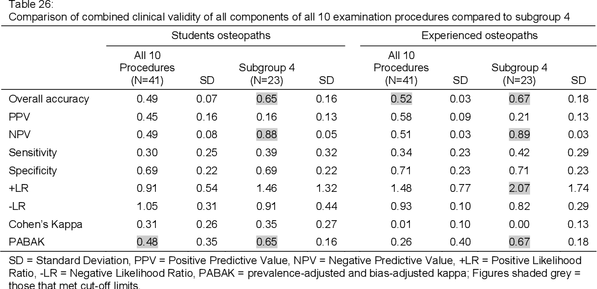 The reliability and validity of manual examination procedures for ...