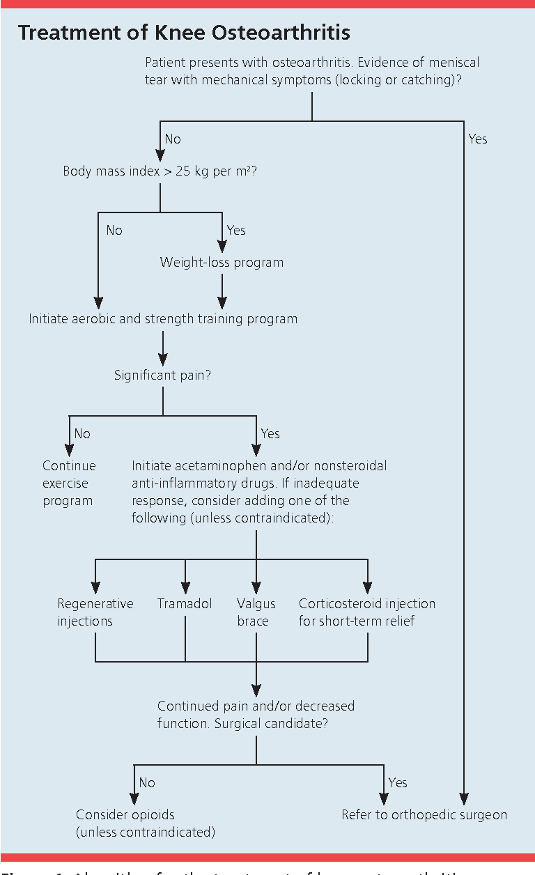 Figure 1 From Nonsurgical Management Of Knee Pain In Adults