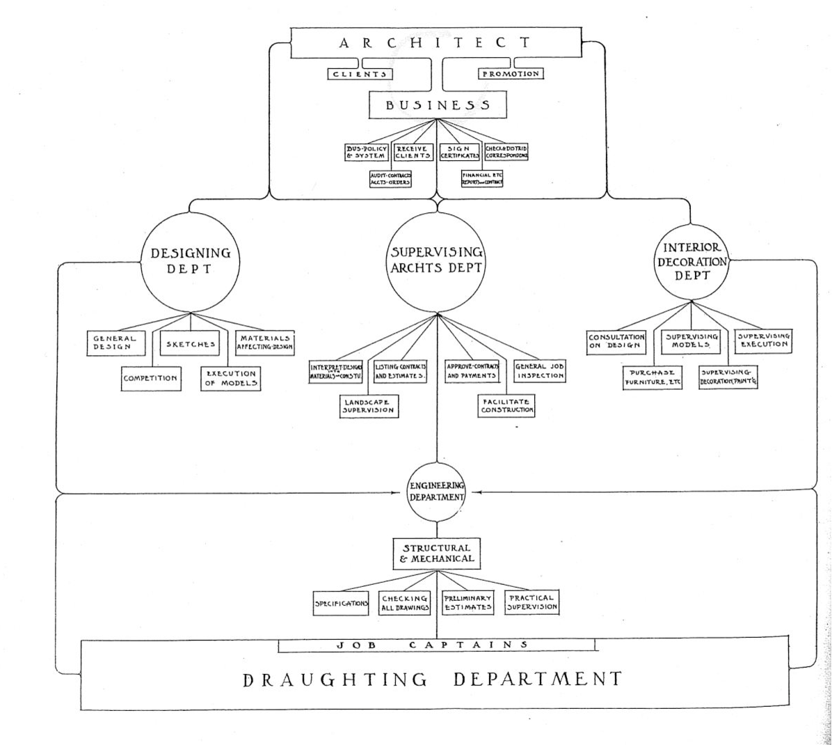 Pdf  The Development Of Architectural Office Specialization As Evidenced By Professional