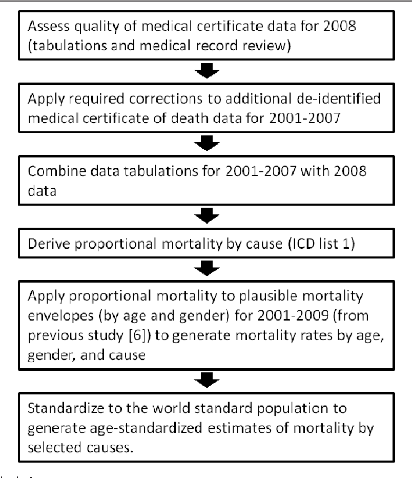 Causes of death in Tonga: quality of certification and
