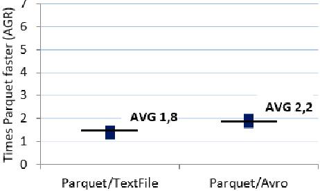 A Comparison of HDFS Compact Data Formats: Avro Versus