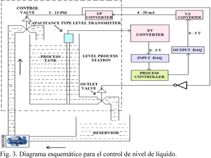 Figure 5 from PI and PID controller tuning tool based on the