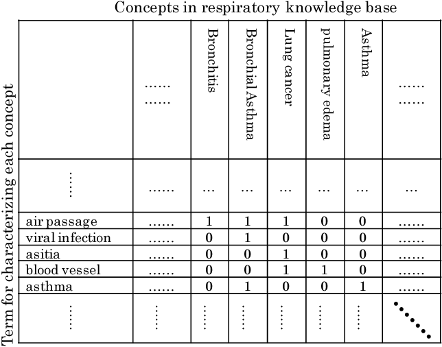 Approaching the Interconnection of Heterogeneous Knowledge