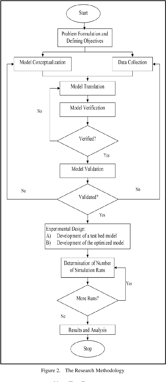 Application of simulation in process improvement of palm oil