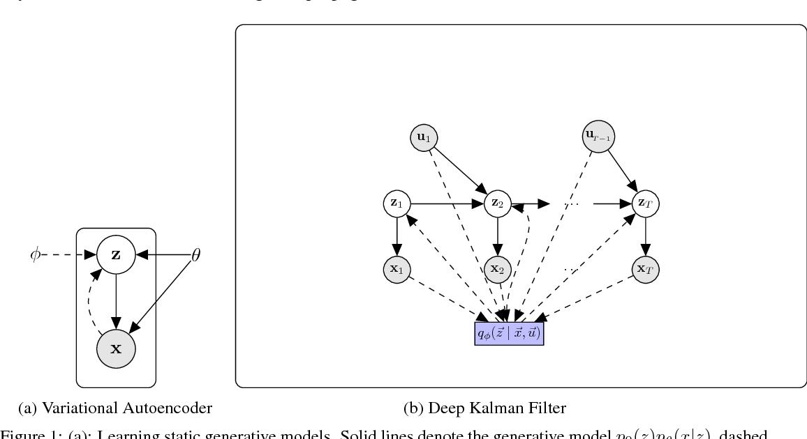 PDF] Deep Kalman Filters - Semantic Scholar
