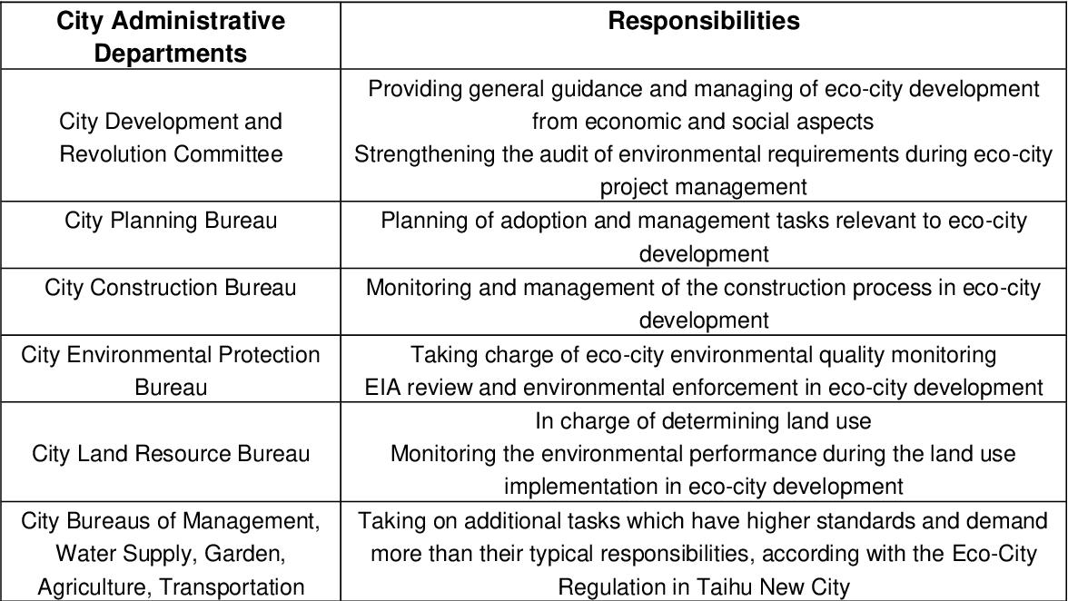 PDF] Environmental Integration in Sustainable Urban Planning