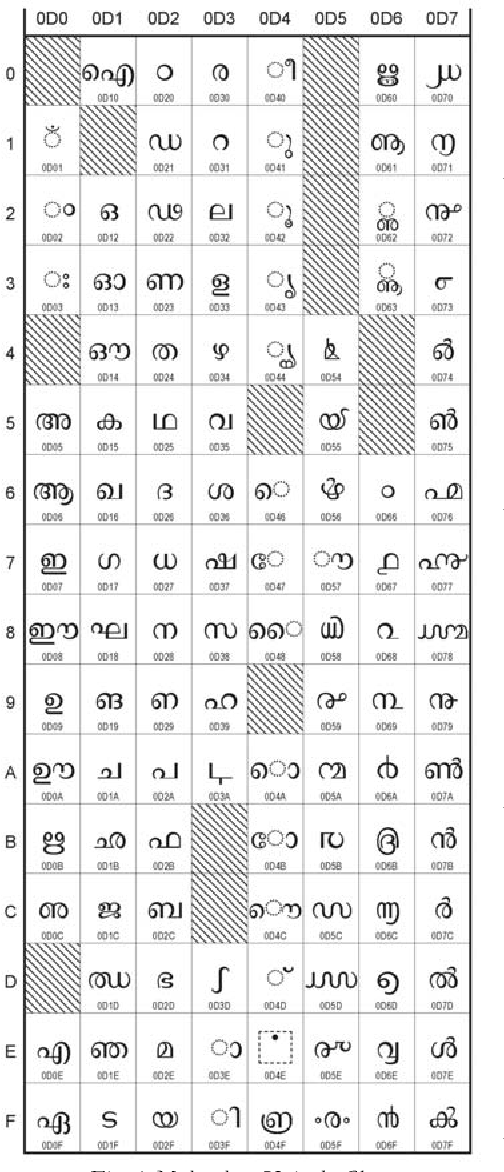 Figure 1 from Information Systems Using Malayalam Script