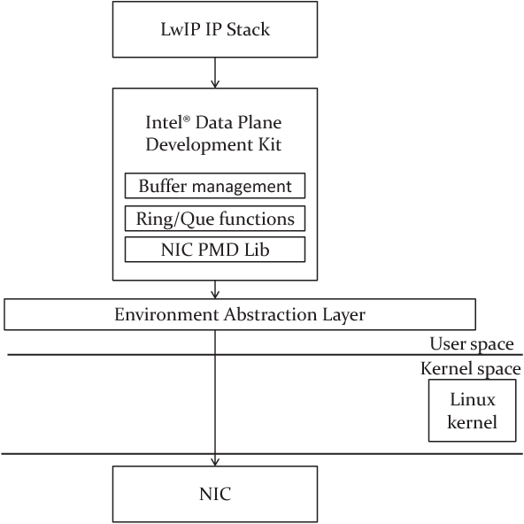 Figure 1 from Integration of LwIP Stack over Intel(R) DPDK