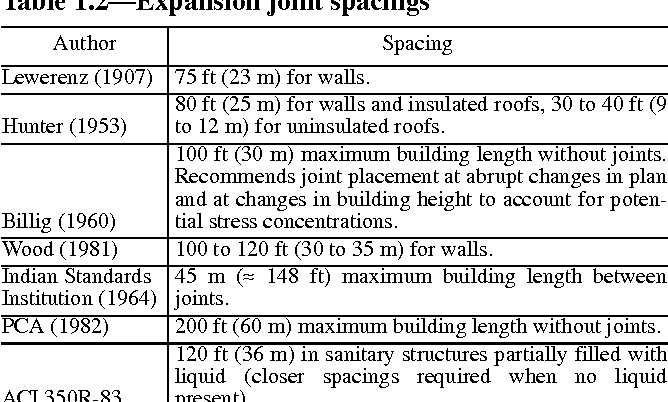 Pdf Aci 224 3 R 95 Joints In Concrete Construction Reported By Aci Committee 224 Semantic Scholar