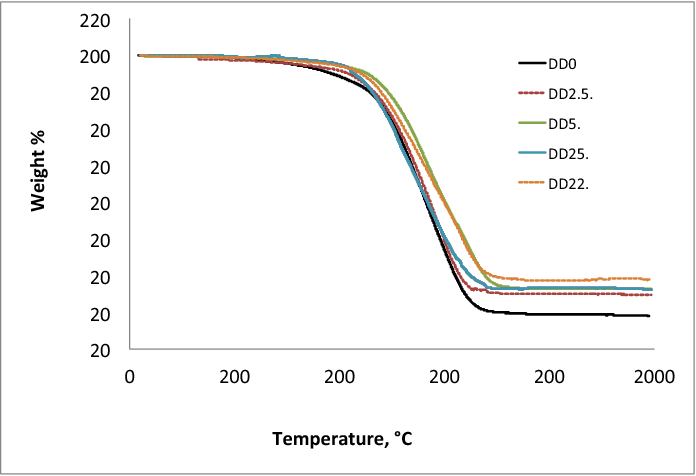 Figure 6 from Effects of Ph12SQ on the thermal stability and