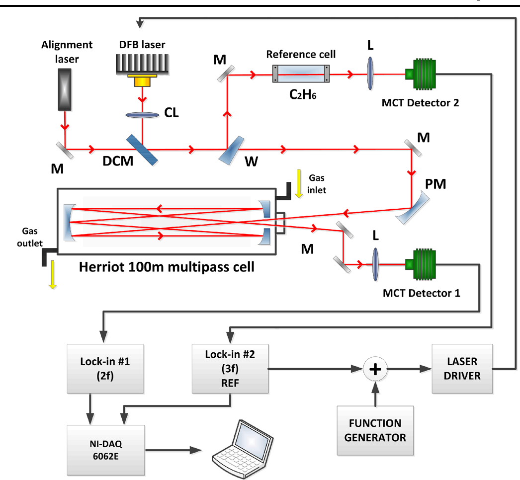 Figure 1 from Continuous wave, distributed feedback diode ... on