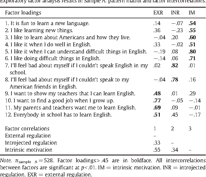 Validating the English Language Learner Motivation Scale