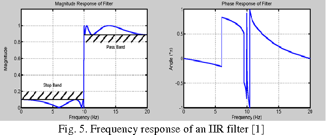 PDF] Performance Analysis of FFT Filter to Measure