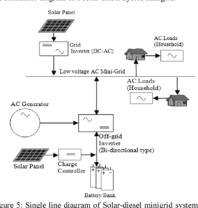 Figure 5 From Solar Diesel Hybrid Mini Grid Design Considerations Bangladesh Perspective Semantic Scholar