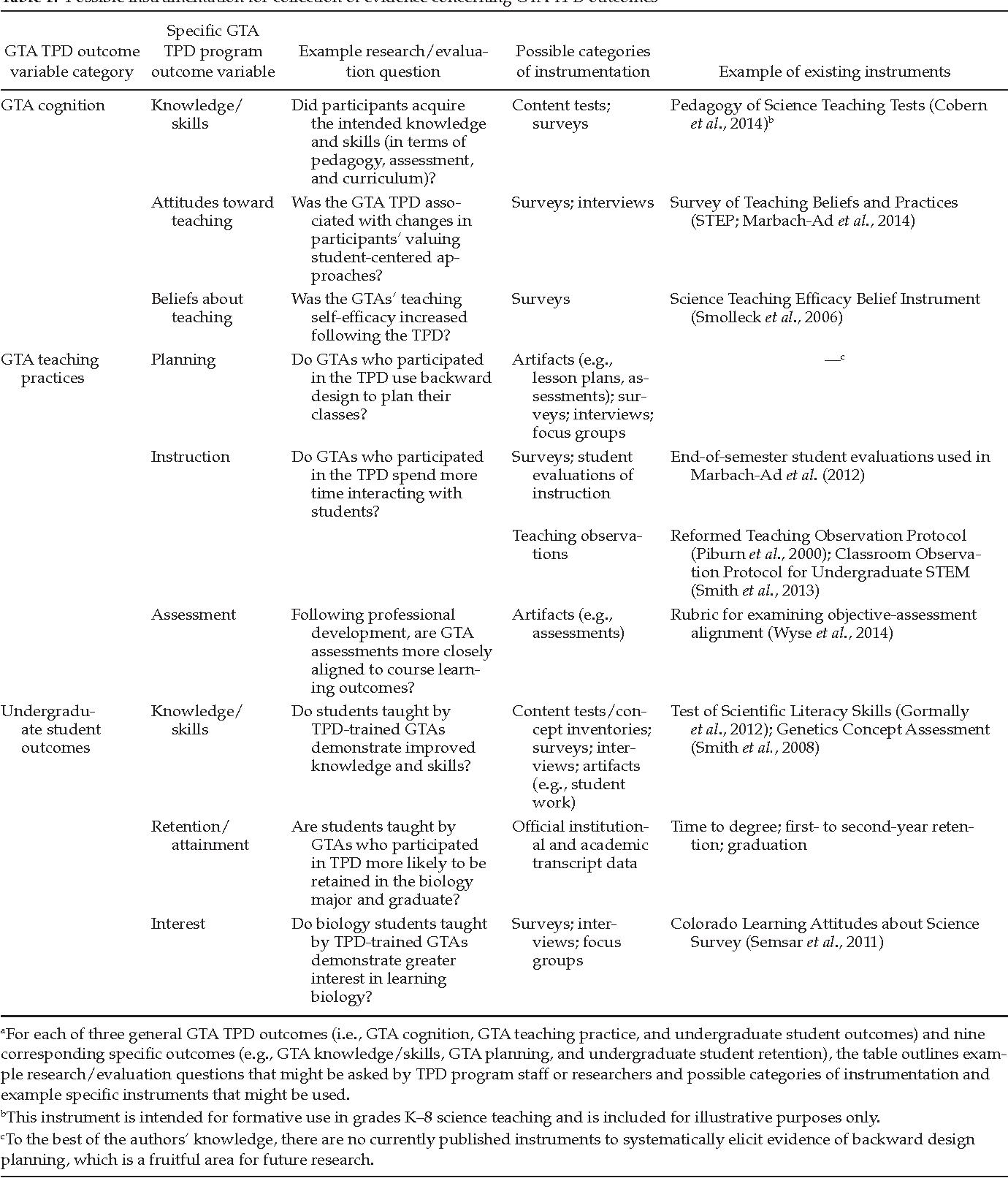 PDF] A Conceptual Framework for Graduate Teaching Assistant