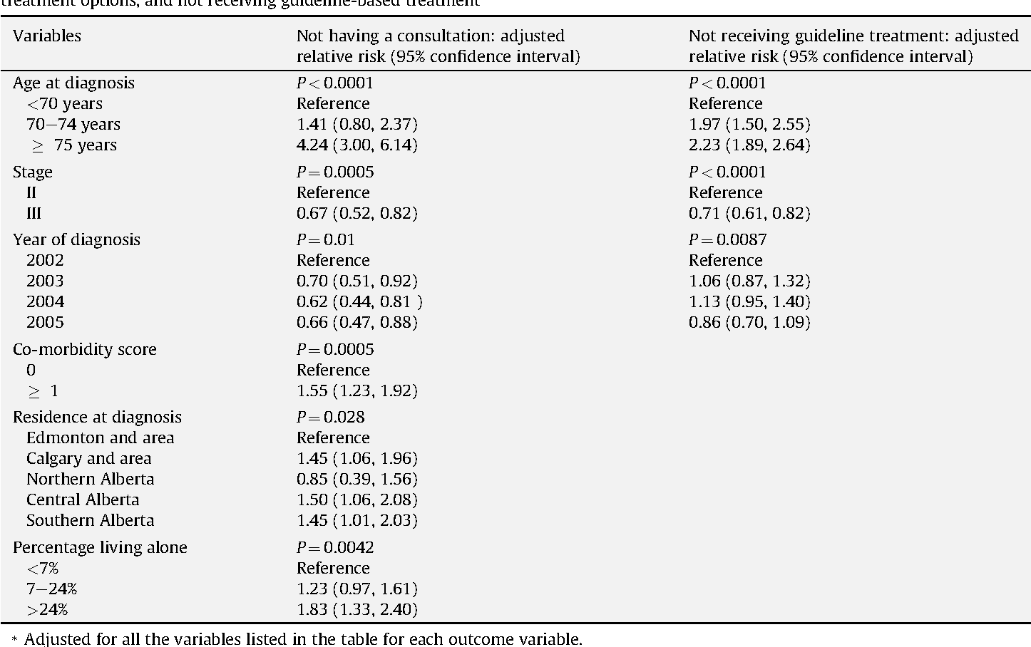 Adherence To Treatment Guidelines In Stage Ii Iii Rectal Cancer In Alberta Canada Semantic Scholar