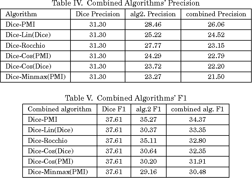 Table V from Automatic thesaurus construction for cross