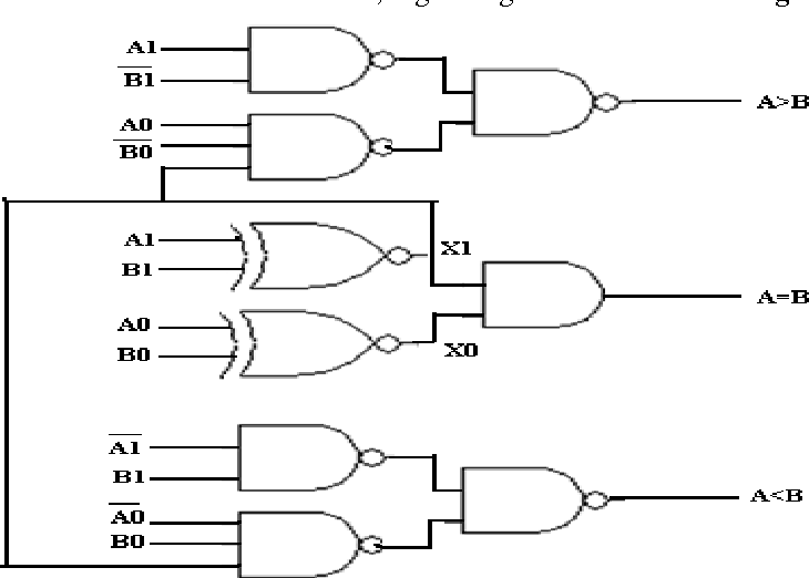 figure 2 from 2-bit magnitude comparator design using different logic styles
