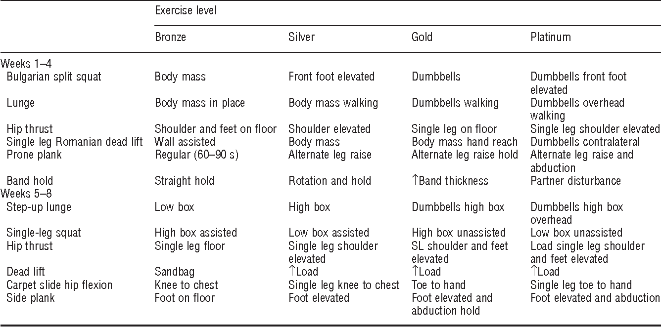 The effect of maturation on adaptations to strength training
