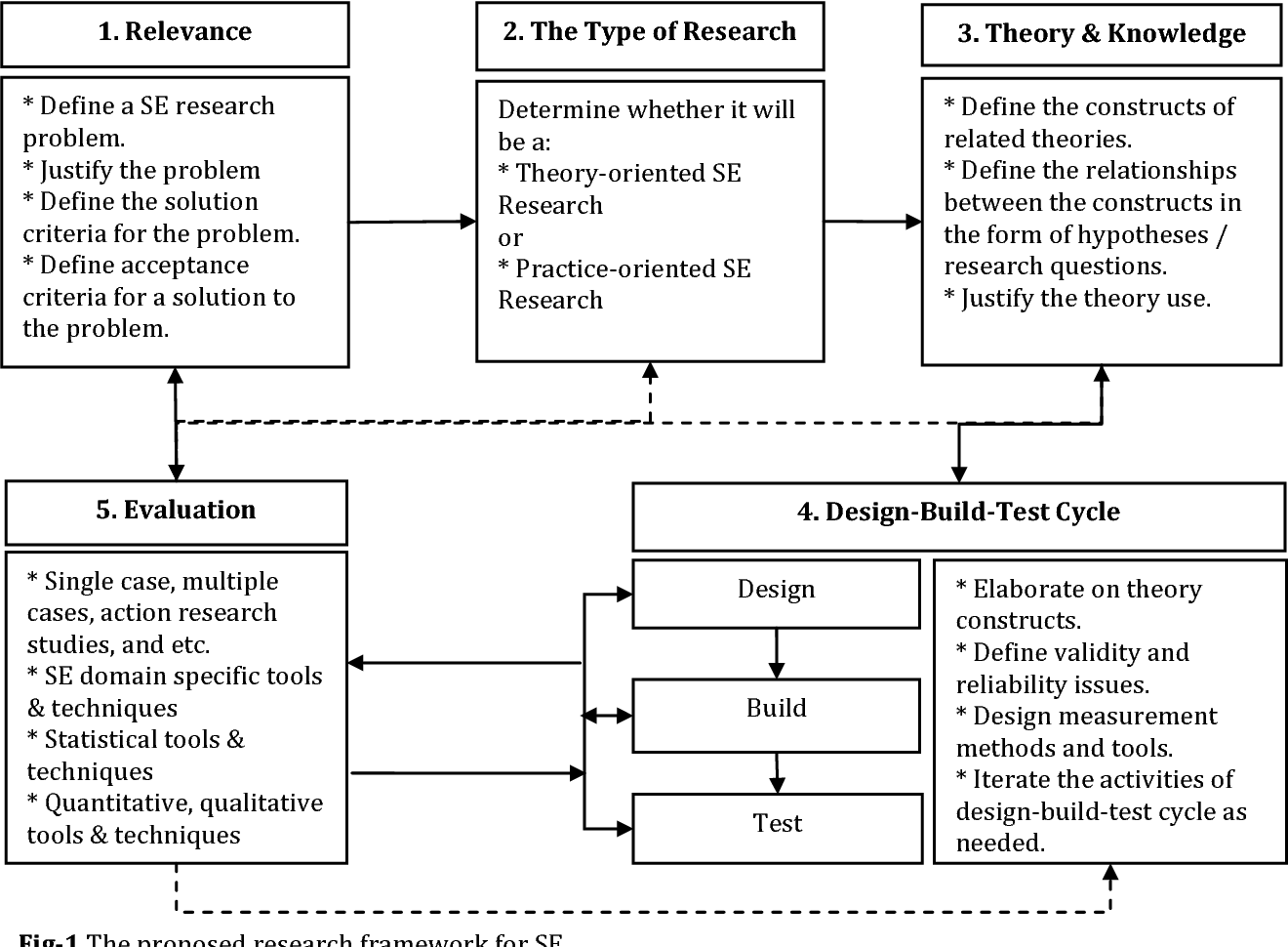Towards A Software Engineering Research Framework Extending Design Science Research Semantic Scholar