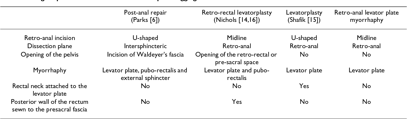 Interest of retro-anal levator plate myorrhaphy in selected ...