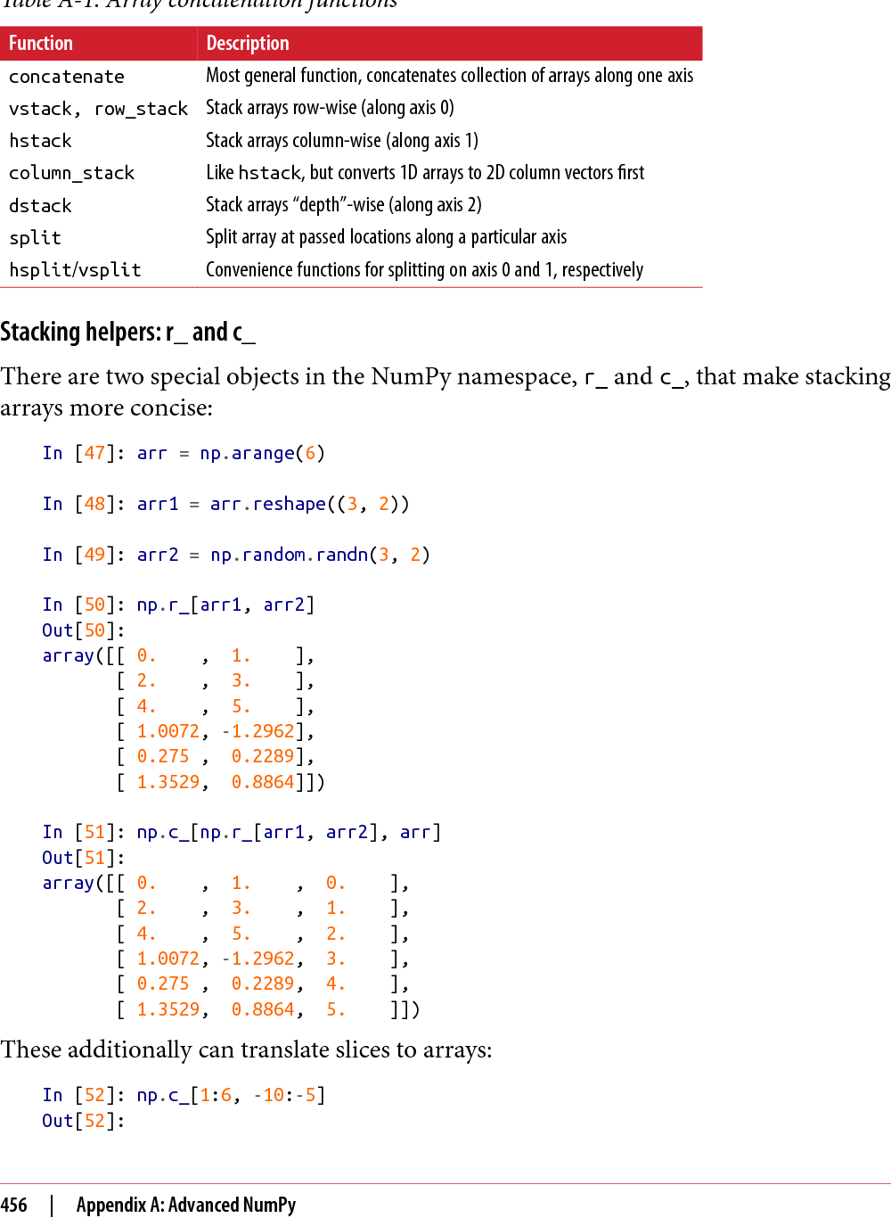 Table A-1 from Python for Data Analysis - Semantic Scholar