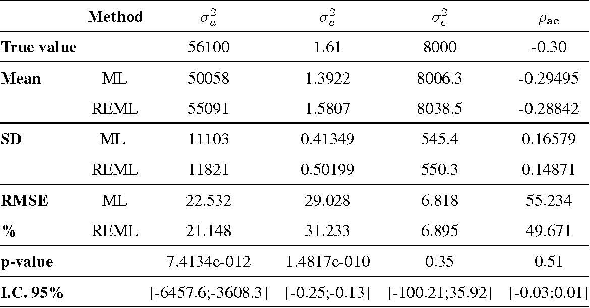 REML estimation of variance parameters in nonlinear mixed