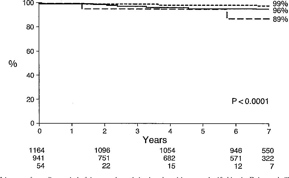 Figure 2 from Prognostic value of the Duke treadmill score