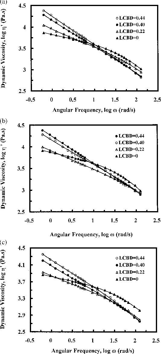 Effect of long chain branching on rheological properties of