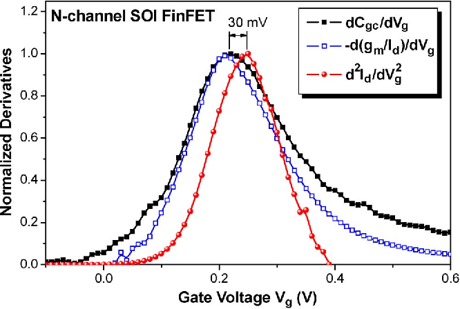 Figure 2 from On the MOSFET Threshold Voltage Extraction by