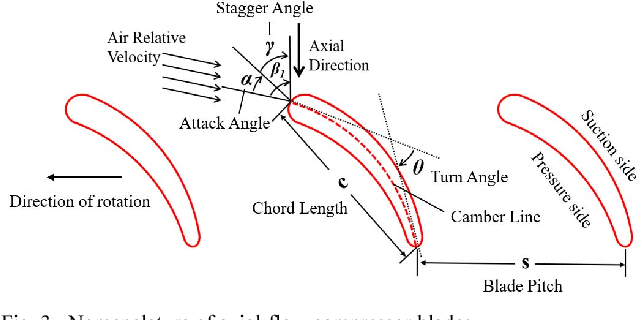 Figure 3 from Electromagnetic and thermodynamic design of a