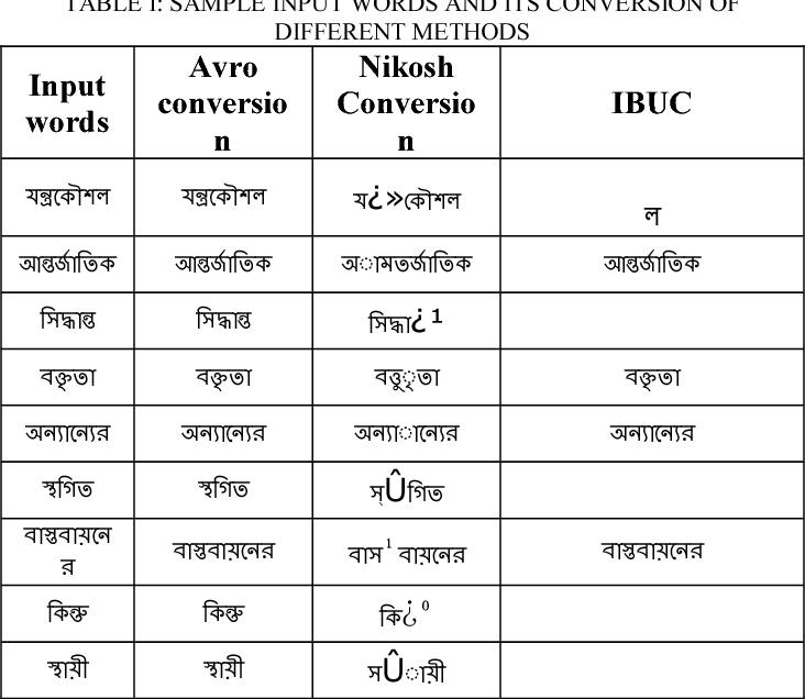 Table I from Design and development of a Bengali unicode