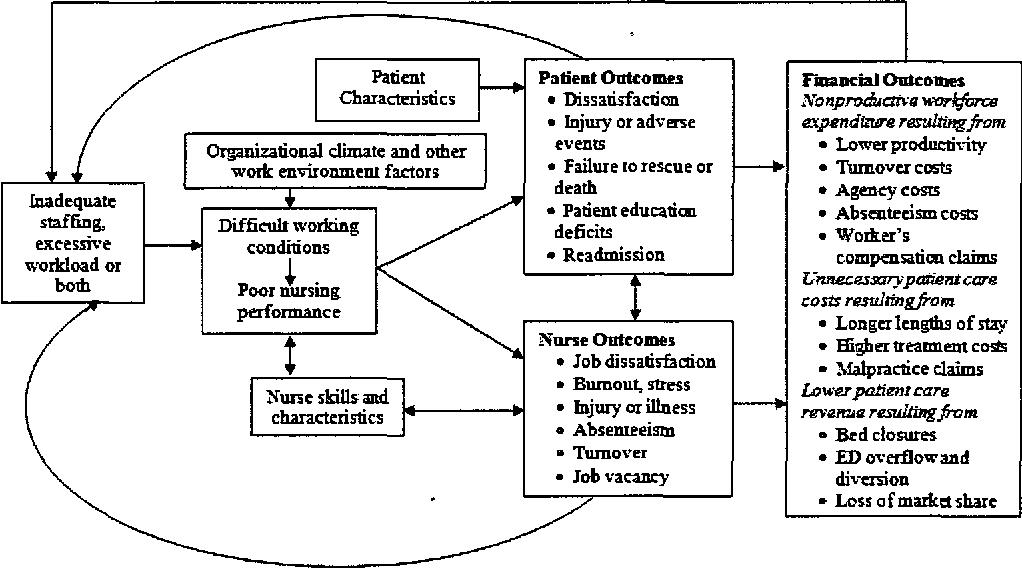 PDF] A Decision Model for Nurse-to-Patient Assignment
