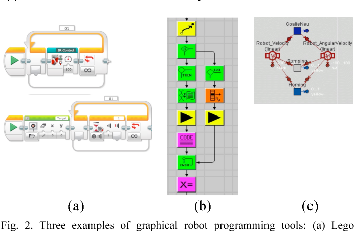 Figure 2 from Blockly goes to work: Block-based programming