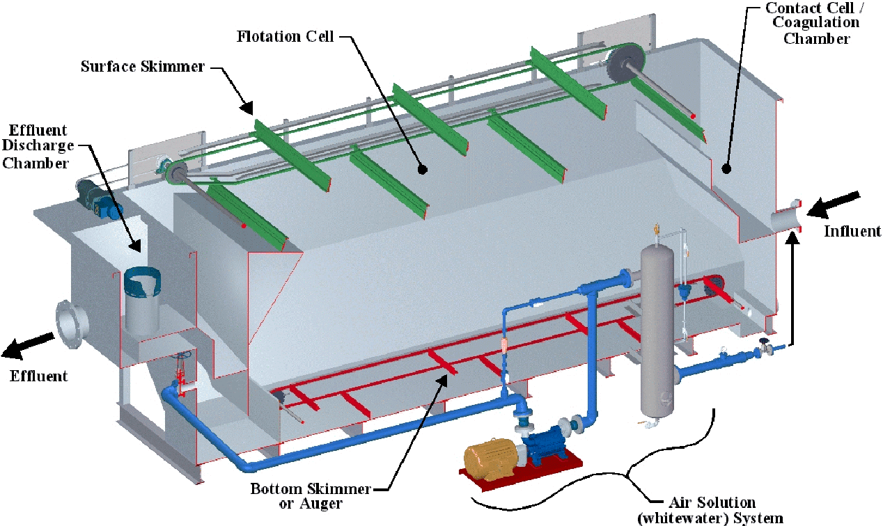PDF] RETHINKING DISSOLVED AIR FLOTATION (DAF) DESIGN FOR ...