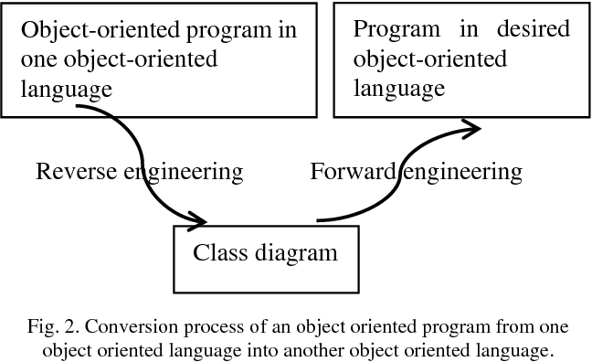 Pdf Component Based Design From Finite Element Software Written In The Fortran Language Semantic Scholar