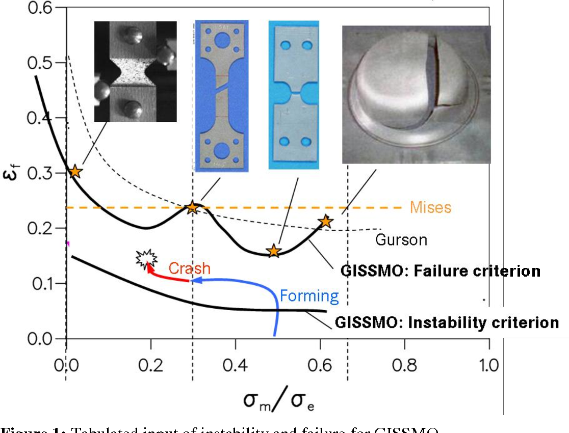 Figure 1 from Users Conference Metal Forming ( 3 ) 1 On