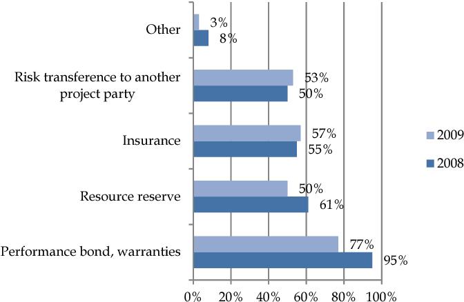 PDF] Risk Management in Construction Projects - Semantic Scholar