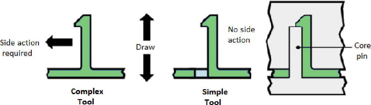 Figure 7 from A Checklist for Plastic Product Design