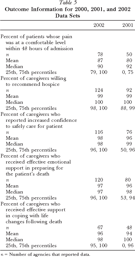 Measuring hospice care: the National Hospice and Palliative