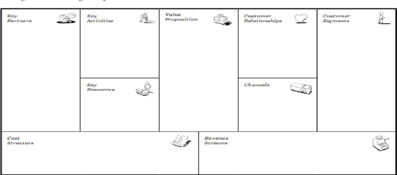 Pdf Value Co Creation Canvas For Hijab Fashion Industry In Indonesia Semantic Scholar