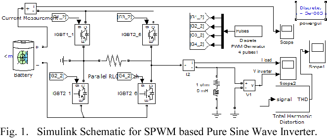 Comparative analysis of SPWM and square wave output