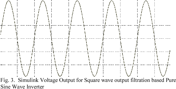 Figure 3 from Comparative analysis of SPWM and square wave