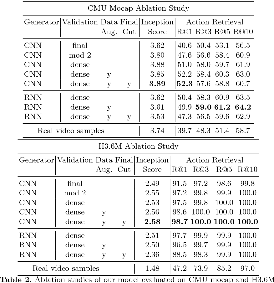 PDF] Human Motion Modeling using DVGANs - Semantic Scholar
