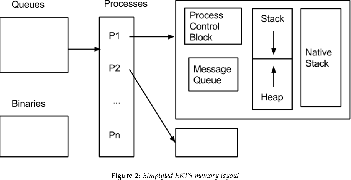 Figure 2 from Comparison of Erlang Runtime System and Java
