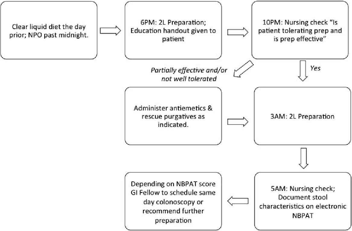 Figure 1 from An Automated Inpatient Split-dose Bowel