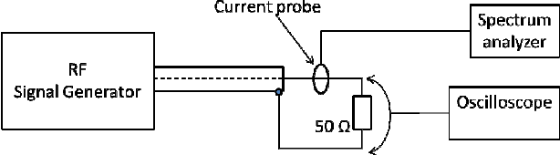 Do-It-Yourself current probe characterization for EMC